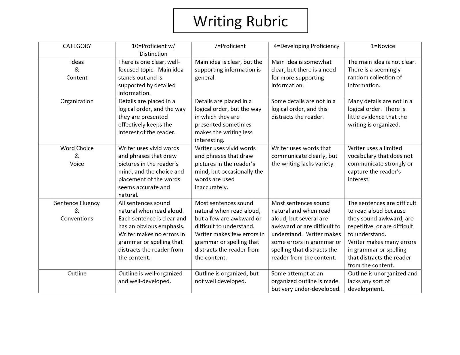 two point of view essay rubric